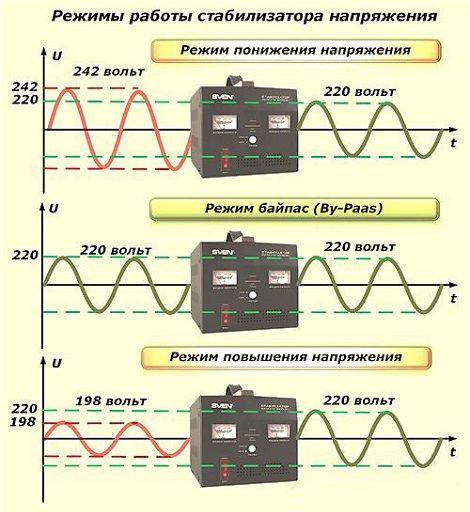 Стабилизатор напряжения на 220в маломощный стабилизатор напряжения ps9w