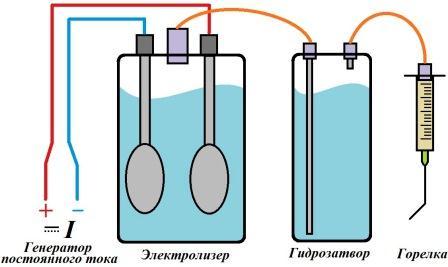 Сварочные водородные аппарат стабилизатор напряжения доминго официальный сайт