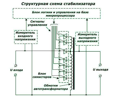Малогабаритный стабилизатор напряжения 220в генератор бензиновый 3 квт интерскол